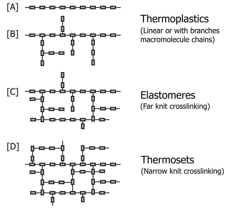 ساختار پلیمرها