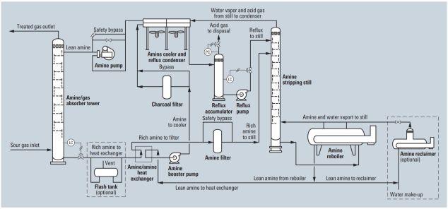 مراحل فرآیند شیرین سازی گاز ترش