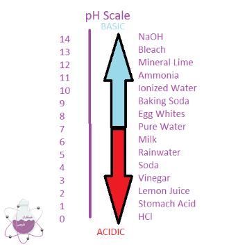 pH محلول های اسیدی و بازی