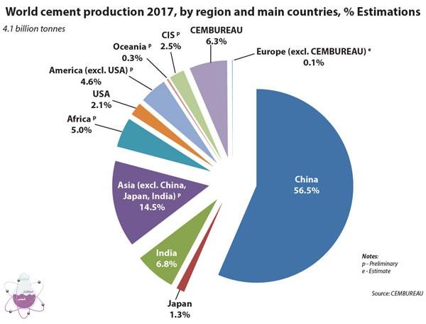 تولید کنندگان سیمان جهان