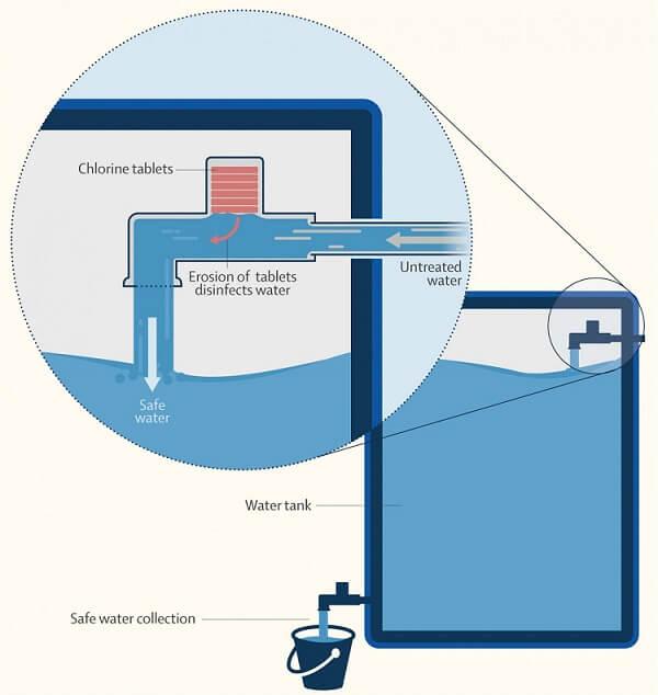استفاده از قرص در ضدعفونی آب