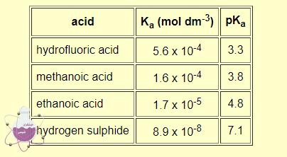 بررسی ثابت تعادل اسید و pKa