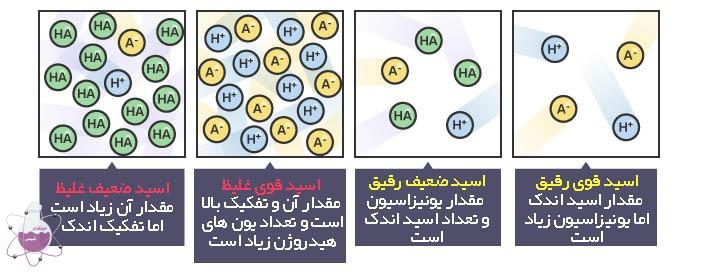 تفاوت اسید ضعیف و اسید قوی با غلیظ و رقیق
