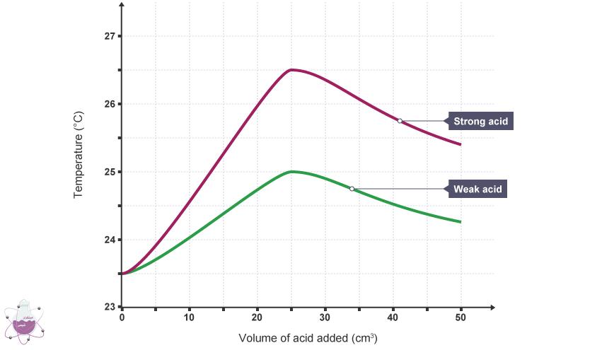 تفاوت دمایی اسید ضعیف و قوی