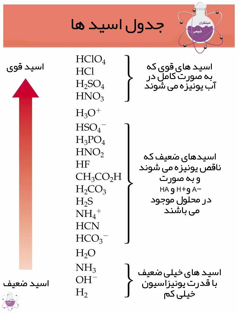 جدول اسید ها به ترتیب