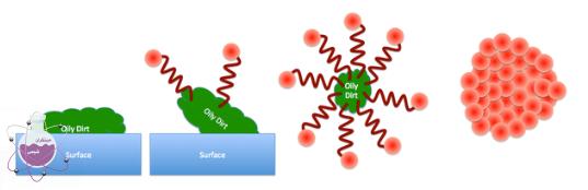 نقش مواد شیمیایی در صابون