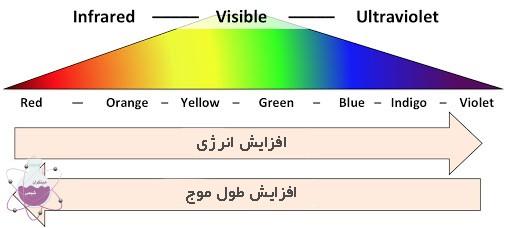 بررسی رابطه ی رنگ شعله با انرژِی اتم ها