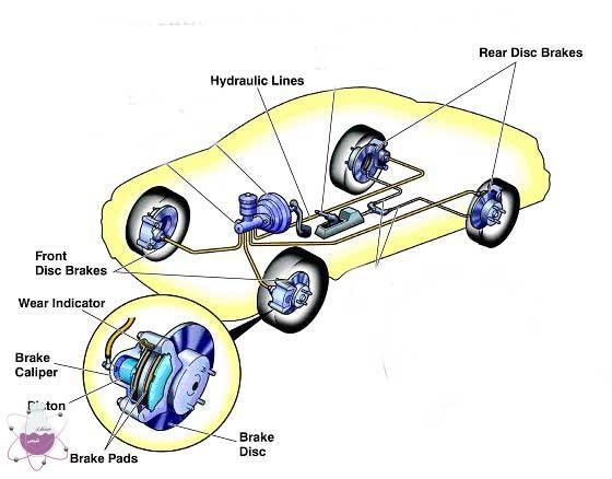 شماتیک سیستم ترمز خودرو