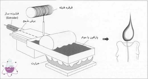 مراحل تولید شمع