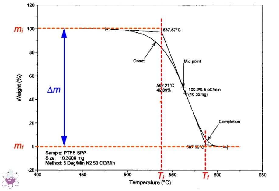 منحنی آنالیز حرارتی TGA