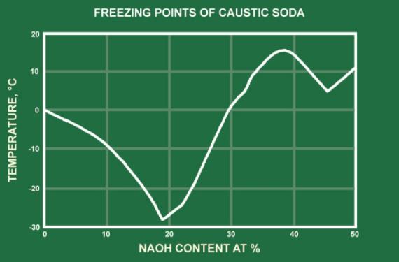 تاثیر دما بر ذخیره سازی سود مایع