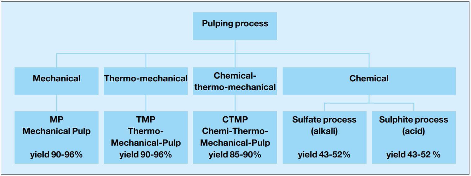 روش های تولید خمیر کاغذ