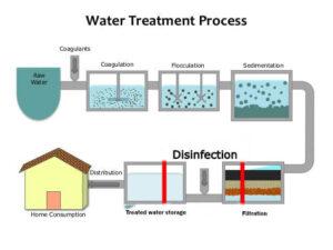 مراحل تصفیه آب