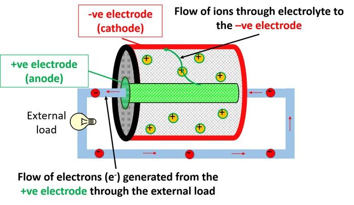 نحوه تبدیل انرژی شیمیایی به الکتریکی
