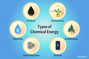 انرژی شیمیایی