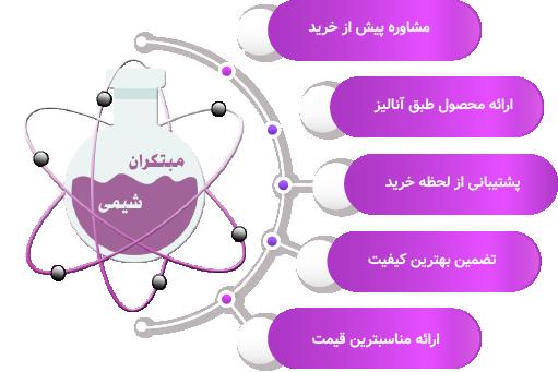 موسسه مبتکران شیمی - خرید مواد شیمیایی