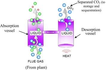 روش فیزیکی جذب دی اکسید کربن