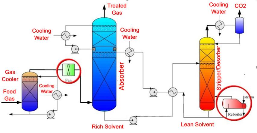 فرآیند جذب کربن دی اکسید 1