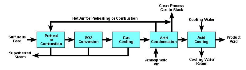 تولید اسید فسفریک به روش مرطوب