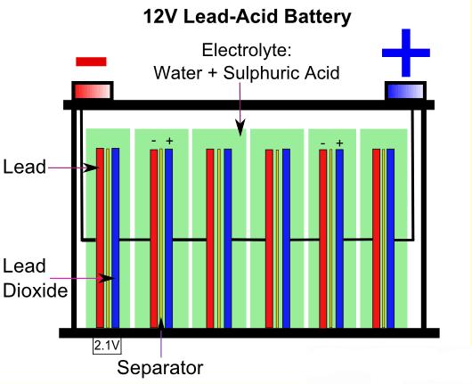 مکانیزم عمل باتری اسید-سرب