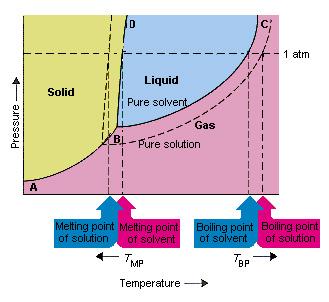 نمودار فازی نقطه سه گانه و تاثیر آن بر خواص کولیگاتیو